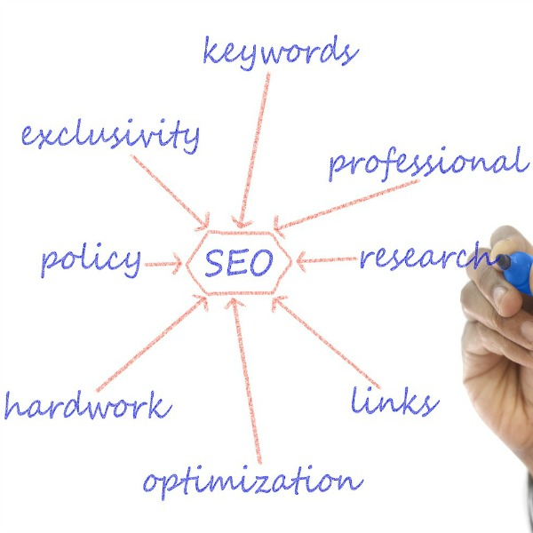How To Use SEO With Super Easy Baby Steps.