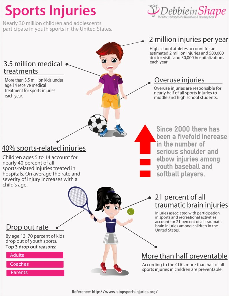 The benefits of physical activity are huge. They are essential for health and play a important role in the development of children. There is the other side of the story too. Sports are good but be aware of the injuries.